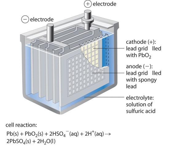 بررسی ساختاری باطری یو پی اس