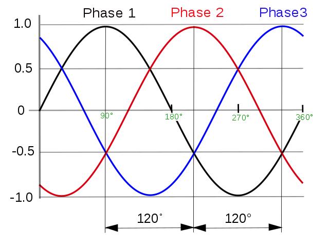 مزایای استفاده از استابلایزر در پیشگیری از آسیب های ناشی از برق سه فاز